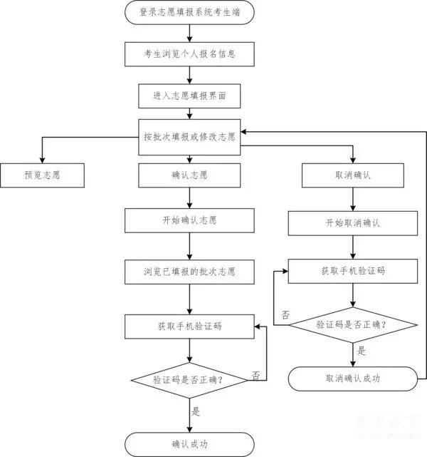 官方|广东省普通高校招生志愿确认流程及操作说明