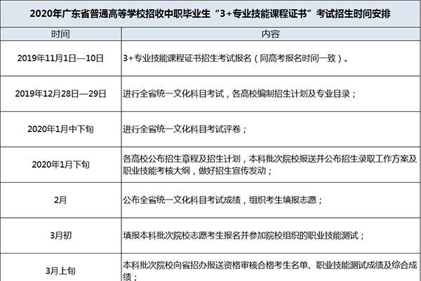 【高职高考】2020年高职高考工作时间安排表